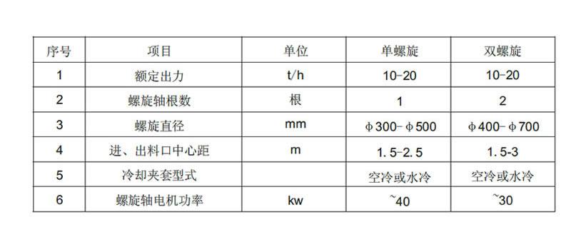 螺旋给料机(W66利来实用新型专利)